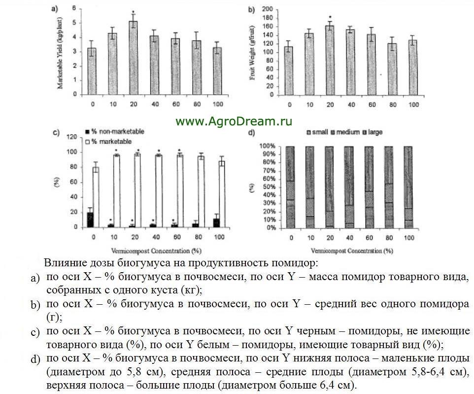 biogumus-3